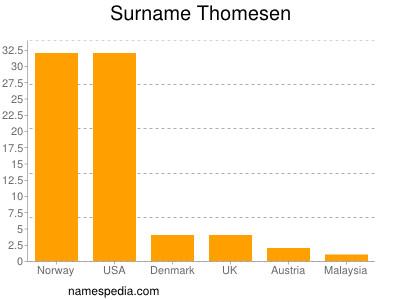 Surname Thomesen