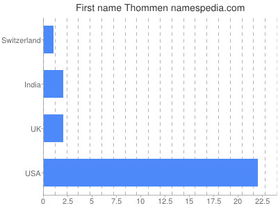 Given name Thommen