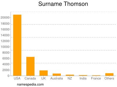 Surname Thomson