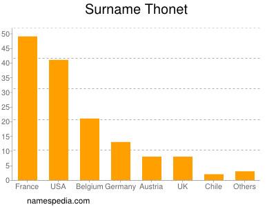 Surname Thonet