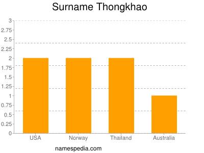 Surname Thongkhao