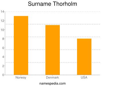 Surname Thorholm
