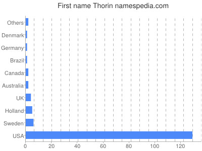 Given name Thorin