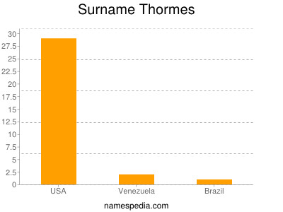 Surname Thormes