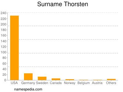 Surname Thorsten
