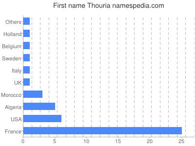 Given name Thouria