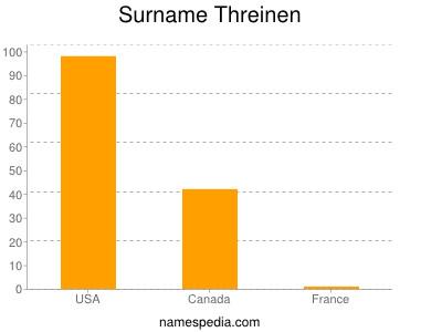 Familiennamen Threinen