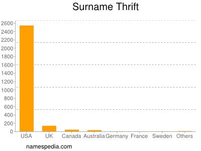 Surname Thrift