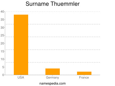 Surname Thuemmler