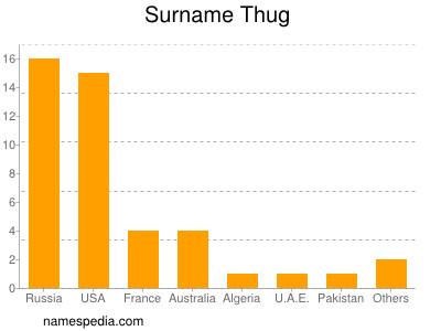 Surname Thug