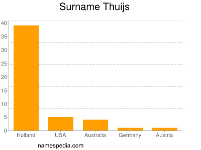 Surname Thuijs