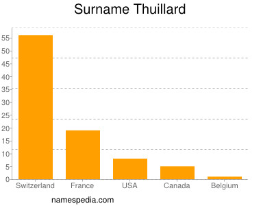 Surname Thuillard