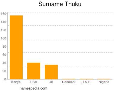 Surname Thuku