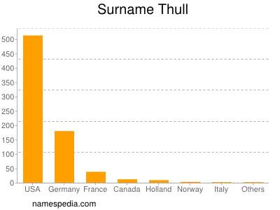 Surname Thull