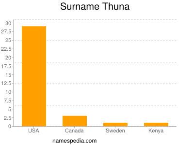 Surname Thuna