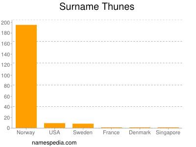 Surname Thunes