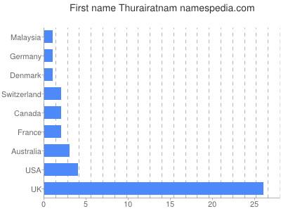 Given name Thurairatnam