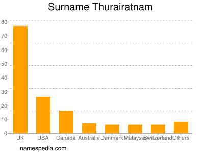 Surname Thurairatnam