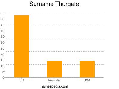 Surname Thurgate