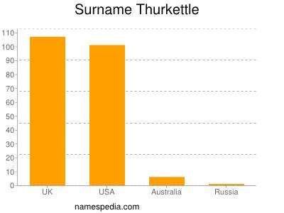Surname Thurkettle