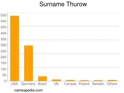 Surname Thurow