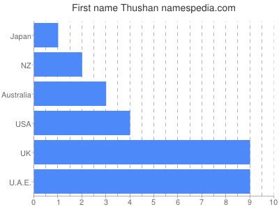 Given name Thushan