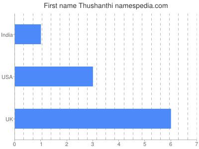Given name Thushanthi