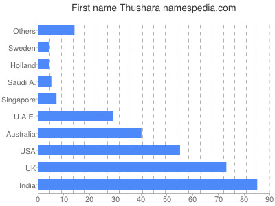 Given name Thushara
