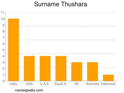 Surname Thushara