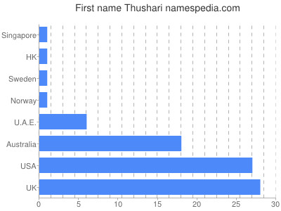 Given name Thushari