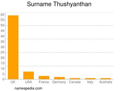 Surname Thushyanthan