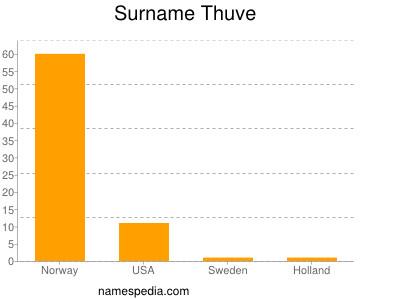 Surname Thuve