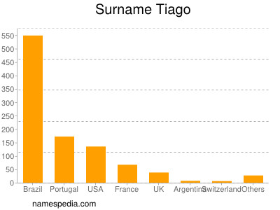 Familiennamen Tiago
