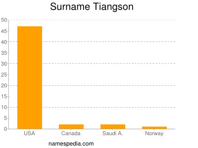 Surname Tiangson