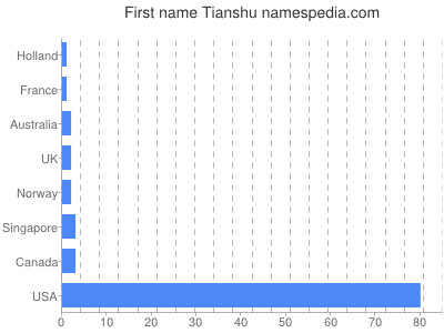 Given name Tianshu