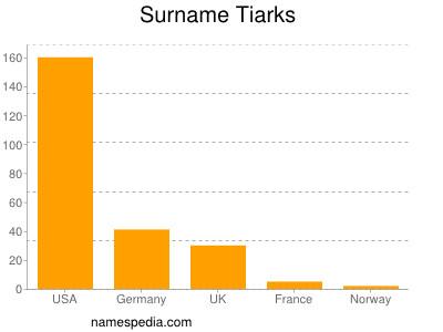 Surname Tiarks