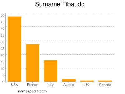 Surname Tibaudo