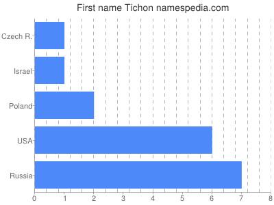 Given name Tichon