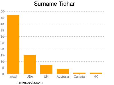 Surname Tidhar