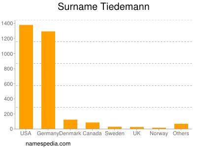 Surname Tiedemann