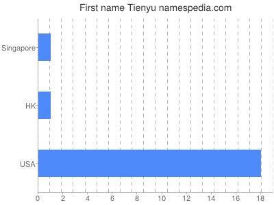 Given name Tienyu