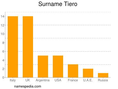 Surname Tiero