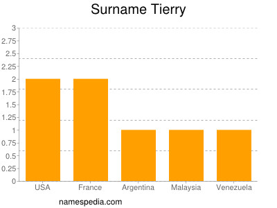 Surname Tierry