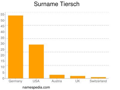 Surname Tiersch