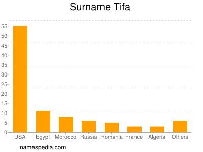 Surname Tifa
