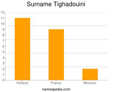 Surname Tighadouini