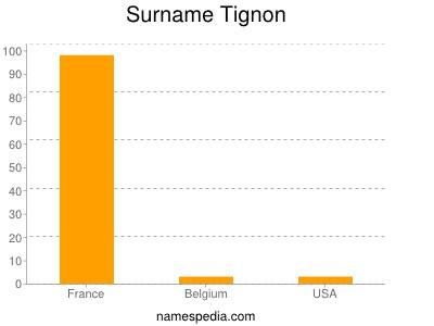 Surname Tignon