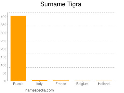 Surname Tigra