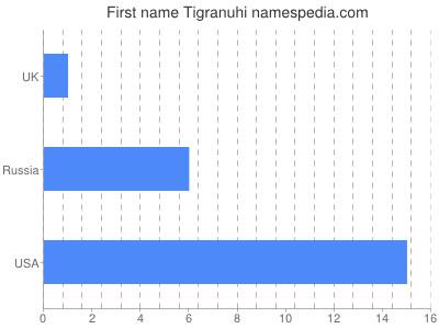 Given name Tigranuhi