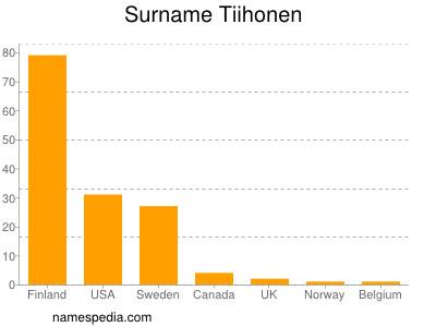 Surname Tiihonen